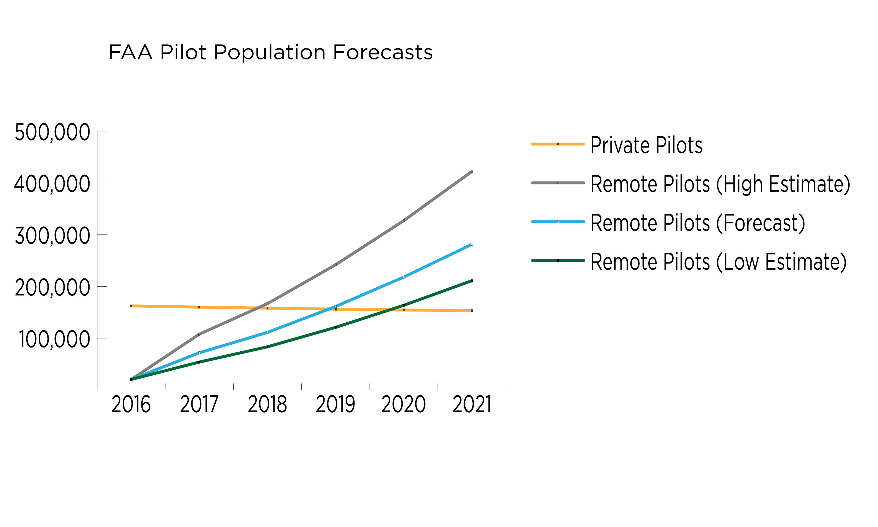 The FAA Aerospace Forecast Report Fiscal Years 2017 to 2037 issued March 21 is the first to include data and predictions for drones. Chart created from FAA data.