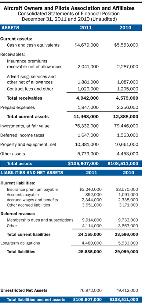 AOPA 2012 Assets and Liabilities