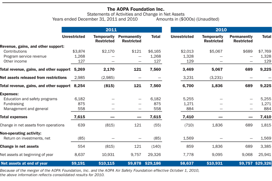 AOPA Foundation Financial Statements 2012 unaudited