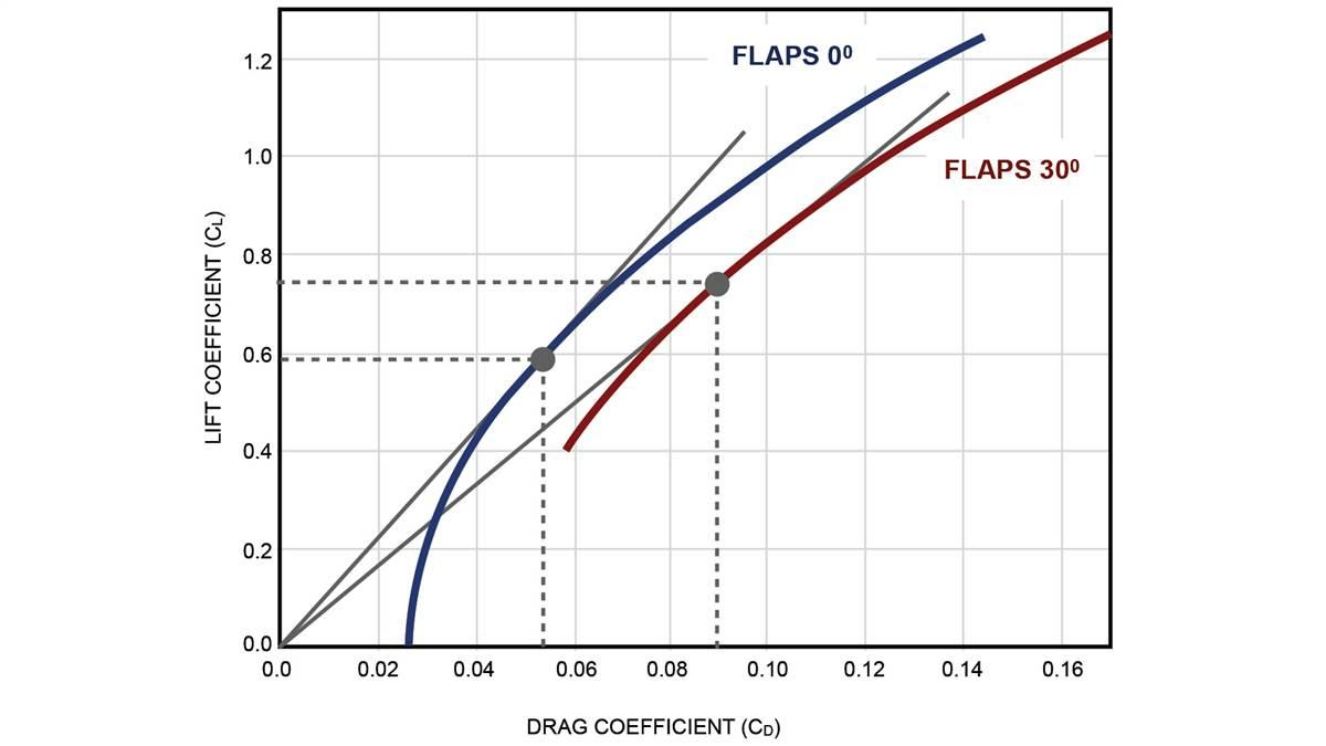 The best glide ratio (CL/CD)MAX is the slope of a line that goes through the origin and is tangent to the drag polar curve. For the Cessna Cardinal with flaps set at zero, the factor is 0.59/0.053=11.1 and with flaps set at 30, the factor is 0.75/0.089=8.43. In other words, gliding in still air at the respective best glide airspeeds, for every 1,000 feet, the clean airplane will travel 11,100 feet horizontally and the flapped airplane will travel only 8,430 feet horizontally. Thus the clean airplane will travel 32 percent farther.